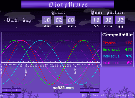 Foreshowing - Biorhythms Calculator Screenshot