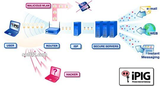 iPIG Secure Access VPN Server Screenshot 3
