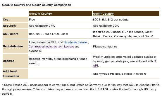 MaxMind GeoLite Country Database Screenshot