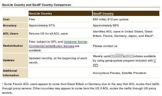 MaxMind GeoLite Country Database Screenshot 3