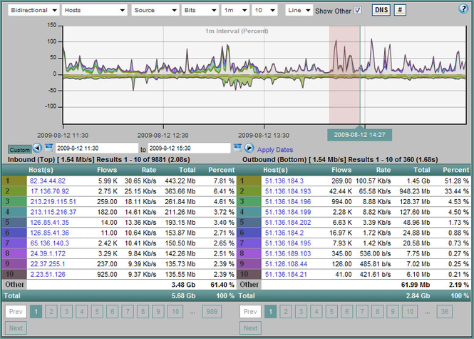 Scrutinizer NetFlow & sFlow Analyzer Screenshot