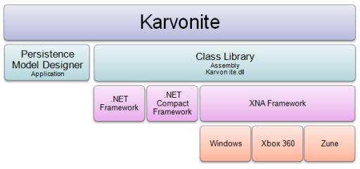 Karvonite Screenshot