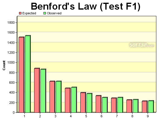 Test Compliance with Benford's Law Screenshot 2