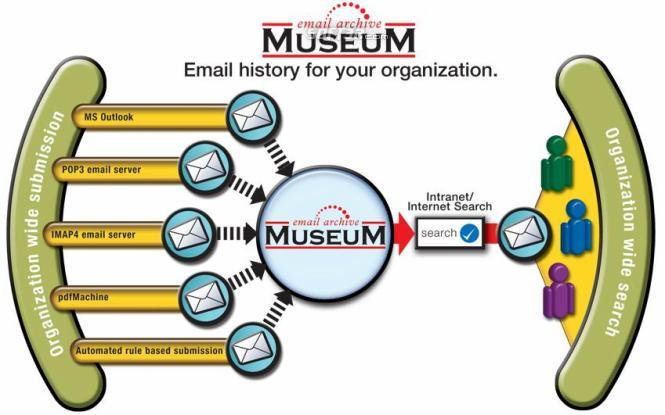 Museum Email Archive Screenshot