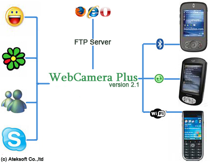 Ateksoft WebCamera Plus Screenshot