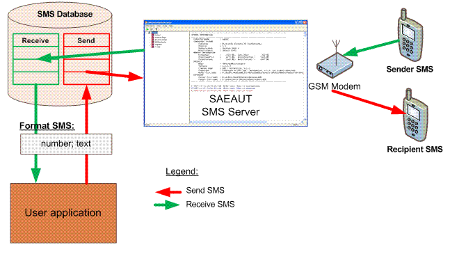 SAEAUT SMS Server Screenshot