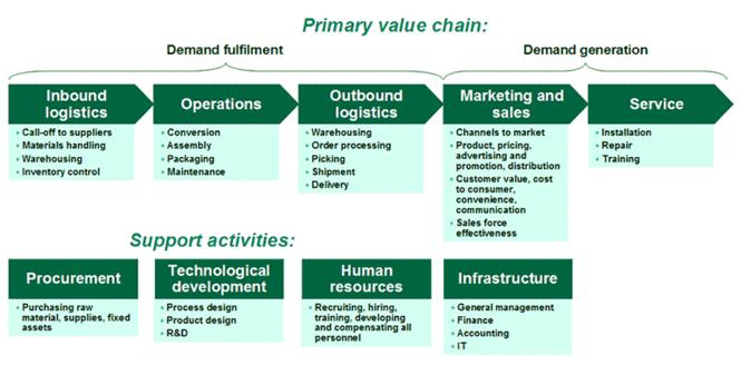 7s Strategy Software Model, Framework Screenshot 1