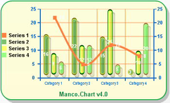 Manco.Chart for .NET Screenshot