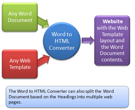 Word to HTML Converter Screenshot