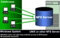 NFS Windows Client to Access Unix System 1