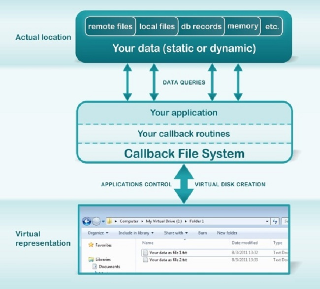 Callback File System Screenshot