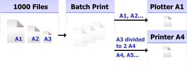 2D Batch Print for AutoCAD DWG, DXF, PLT Screenshot 1