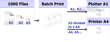 2D Batch Print for AutoCAD DWG, DXF, PLT Screenshot 3
