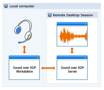 Sound over RDP Screenshot