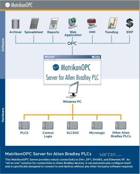 OPC Server for Allen Bradley PLCs Screenshot 3