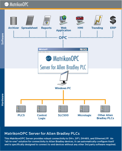 OPC Server for Allen Bradley PLCs Screenshot