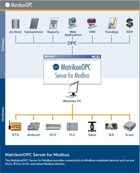 Matrikon OPC Server for Modbus Screenshot