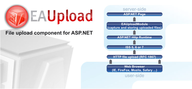 EAUpload Asp.Net Screenshot