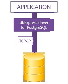 dbExpress driver for PostgreSQL Screenshot
