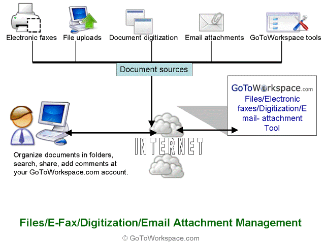 Online files/fax/email-attachment mgmt Screenshot 1