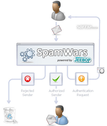 SpamWars Screenshot 2