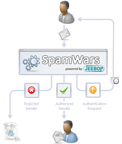 SpamWars Screenshot