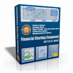 Financial Charting Component Screenshot