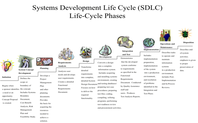 SYSTEMS-DEVELOPMENT-LIFE-CYCLE-SOFTWARE Screenshot 1
