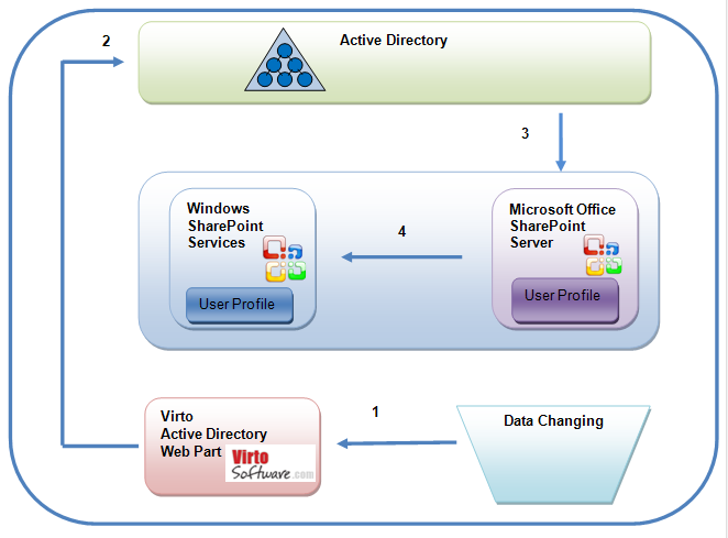 SharePoint Active Directory Web Part Screenshot