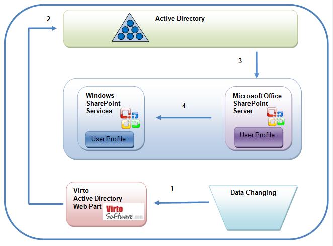 SharePoint Active Directory Web Part Screenshot 1