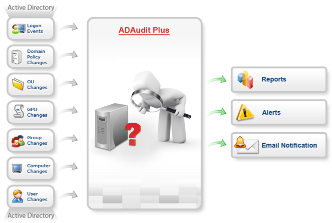 ManageEngine ADAudit Plus Screenshot 3