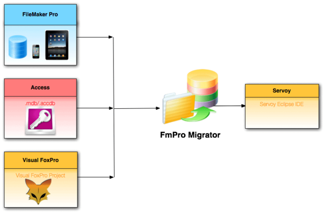 FmPro Migrator Screenshot 1