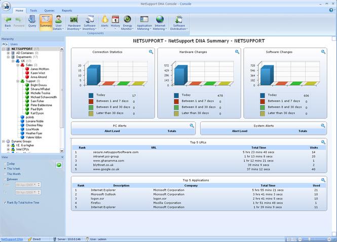 NetSupport DNA Enterprise Management Screenshot
