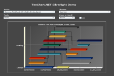 TeeChart for .NET Screenshot