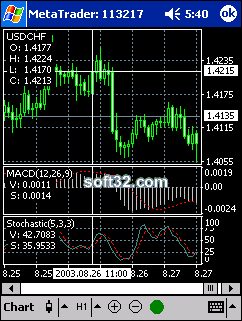 MetaTrader CE Screenshot