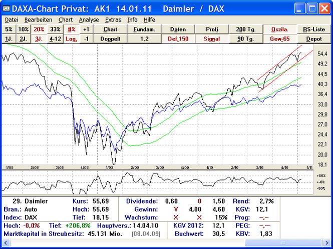 DAXA-Chart Privat Screenshot