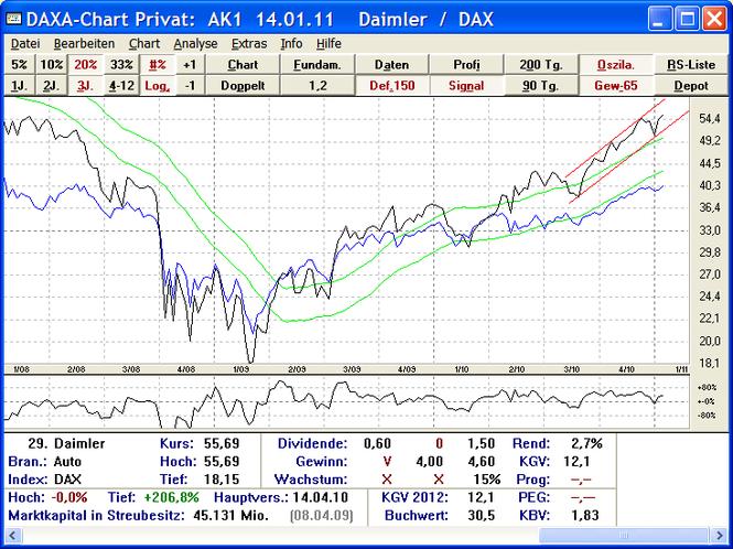 DAXA-Chart Privat Screenshot