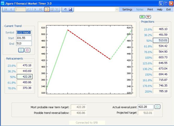 Jigaro Fibonacci Market Timer Screenshot 1