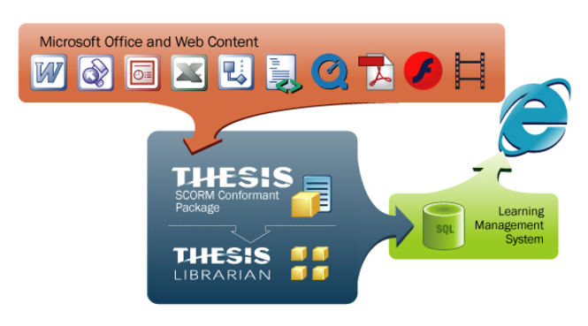 THESIS Rapid SCORM eLearning Screenshot