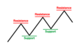 Forex Trading 1
