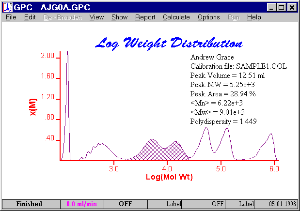 GPC for Windows Analysis Screenshot 1