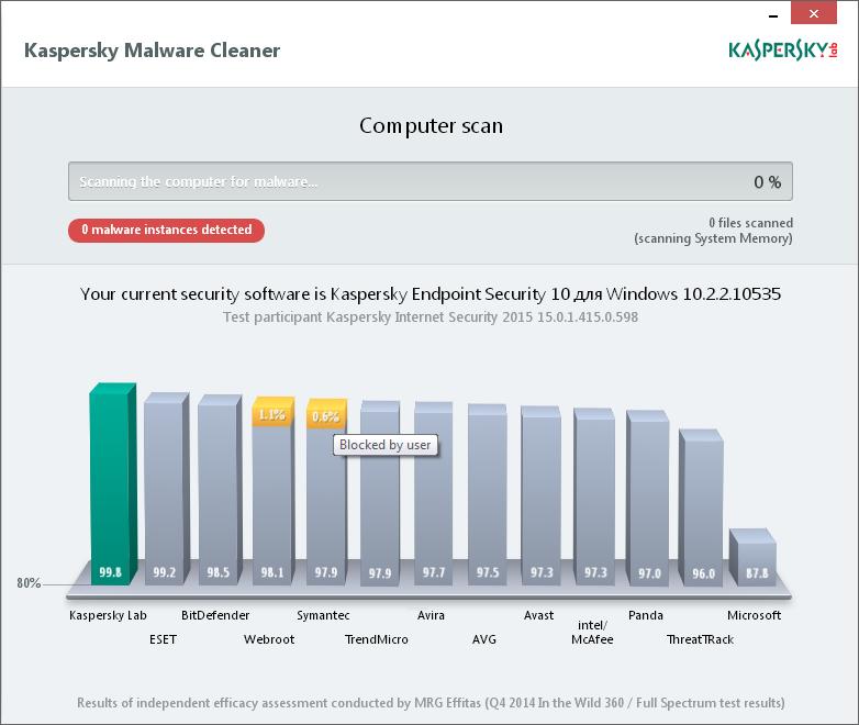 Kaspersky Virus Removal Tool Screenshot 2