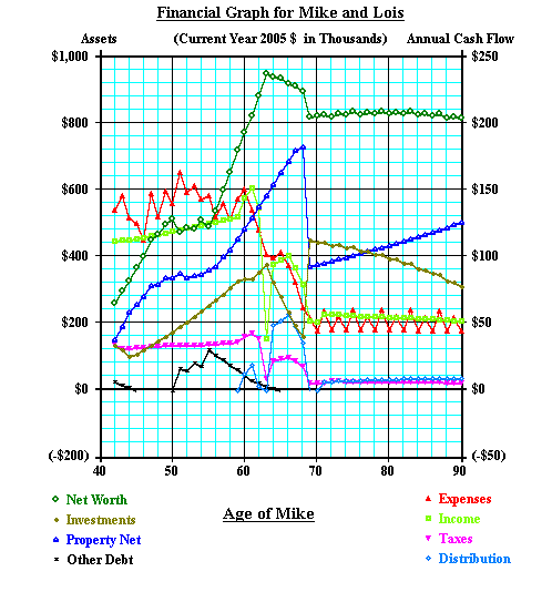 Personal Finance Forecast Screenshot