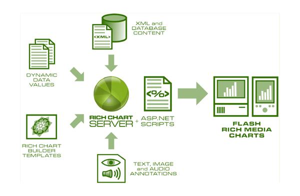 Rich Chart Server Screenshot 1