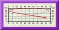 .NET 2D XY Graph Component - KineticaRT 1