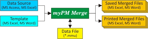 myPM Merge Screenshot