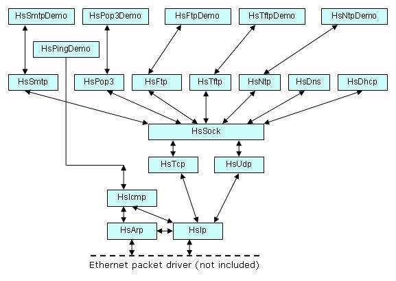 HsTCPIP, Single Developer Source Code License Screenshot 1