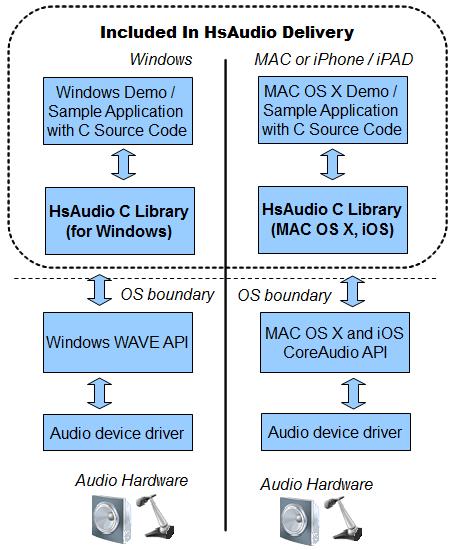 HsAudio C Source Library Screenshot 1