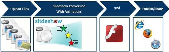 E.M. Swf Photo Slideshow Command line Screenshot