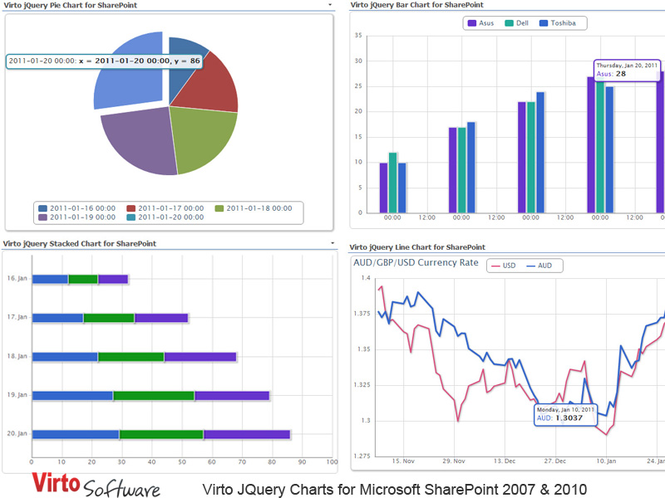 Virto JQuery Charts for SharePoint Screenshot 1